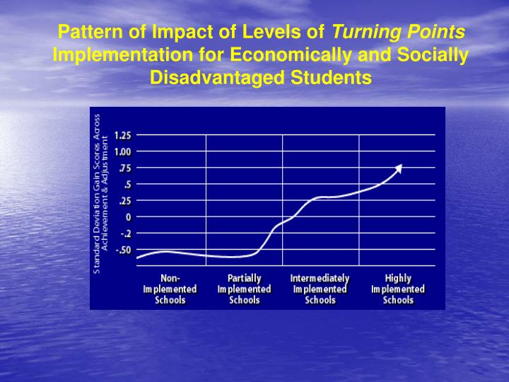 Pattern of Impact of Levels of