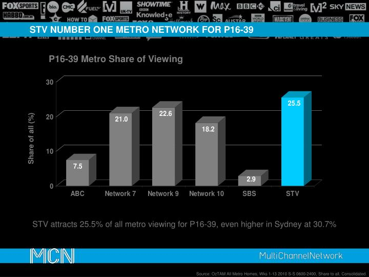 STV NUMBER ONE METRO NETWORK FOR P16-39