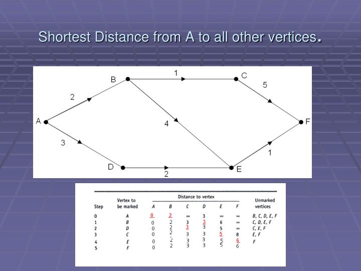Shortest Distance from A to all other vertices