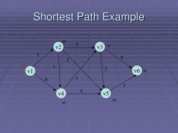 Shortest Path Example