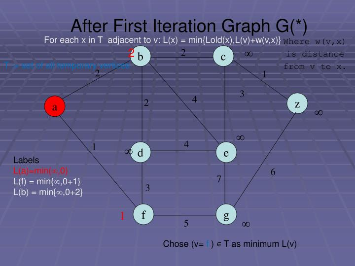 After First Iteration Graph G(*)