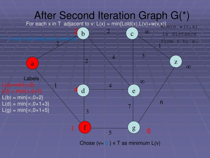 After Second Iteration Graph G(*)