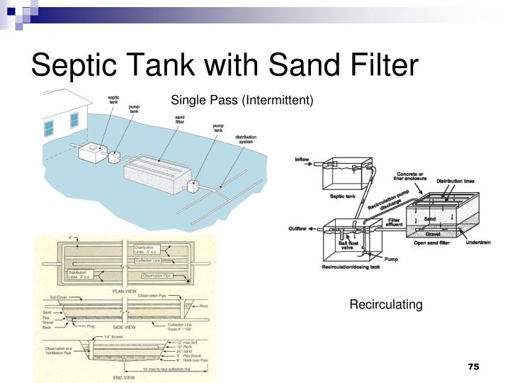 Septic Tank with Sand Filter