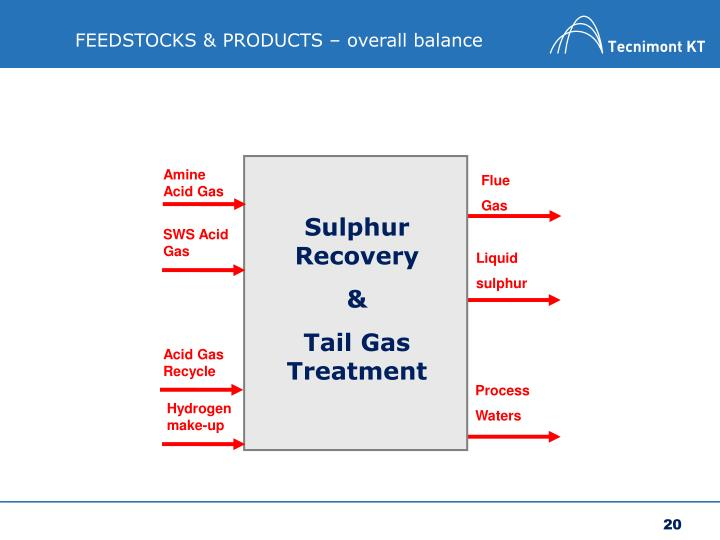 FEEDSTOCKS & PRODUCTS – overall balance