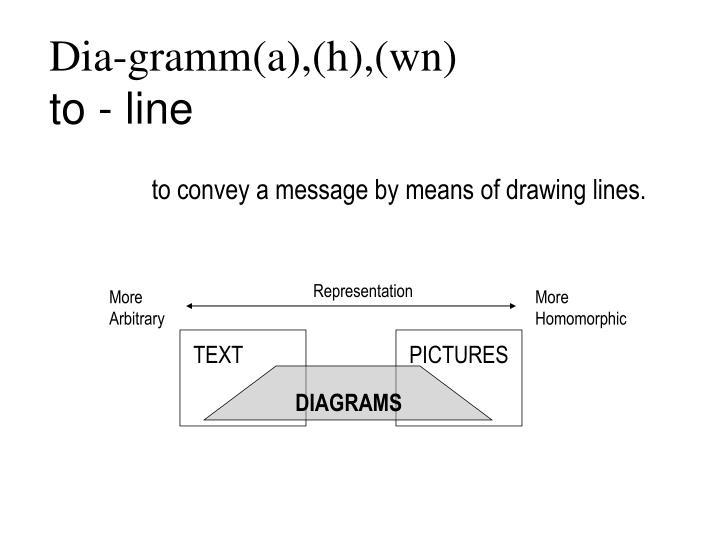 Dia-gramm(a),(h),(wn)