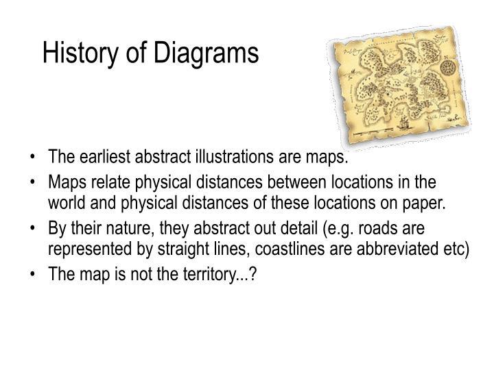 History of Diagrams