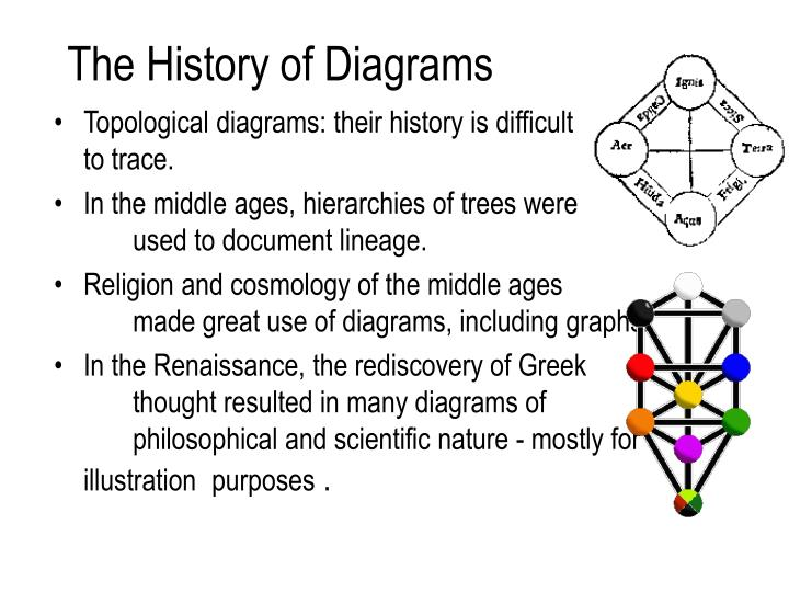 The History of Diagrams