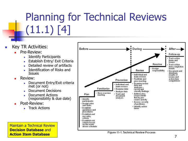 Planning for Technical Reviews (11.1) [4]