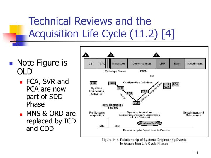 Technical Reviews and the Acquisition Life Cycle (11.2) [4]
