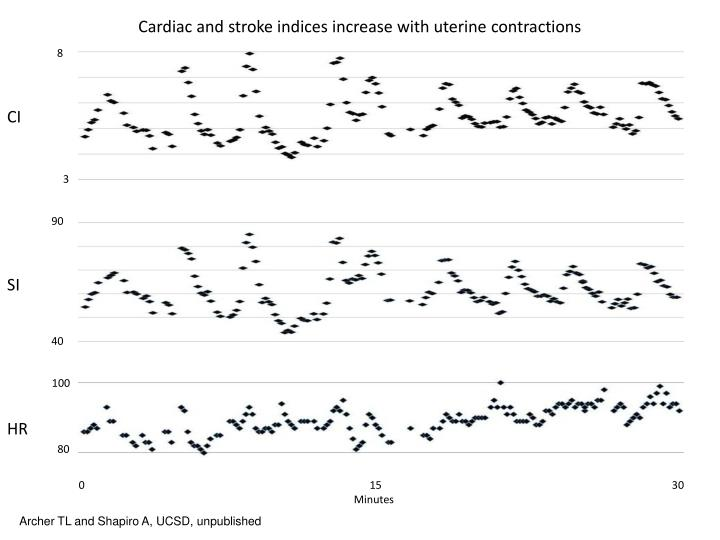 Cardiac and stroke indices increase with uterine contractions