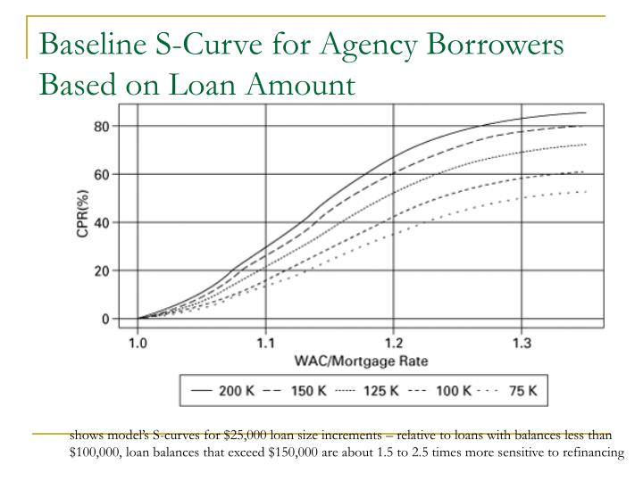 Baseline S-Curve for Agency Borrowers Based on Loan Amount