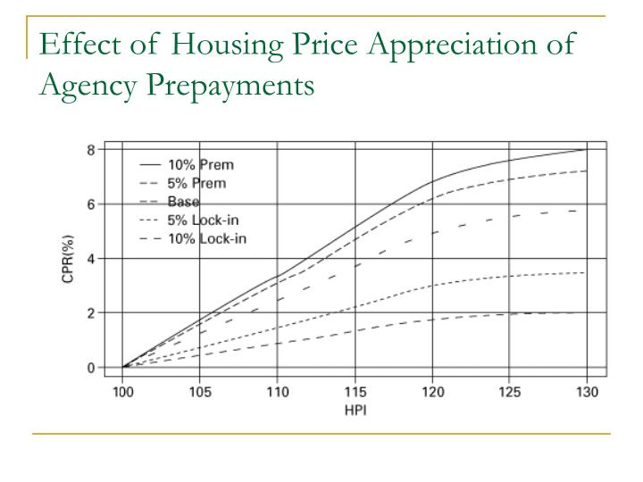 Effect of Housing Price Appreciation of Agency Prepayments
