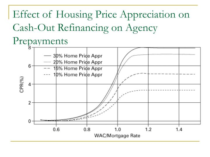 Effect of Housing Price Appreciation on Cash-Out Refinancing on Agency Prepayments