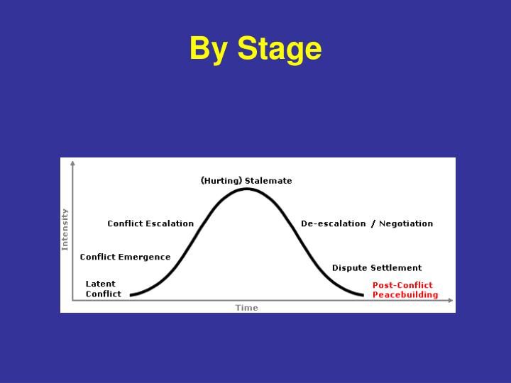By Stage