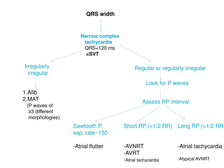 QRS width