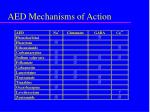 aed mechanisms of action1