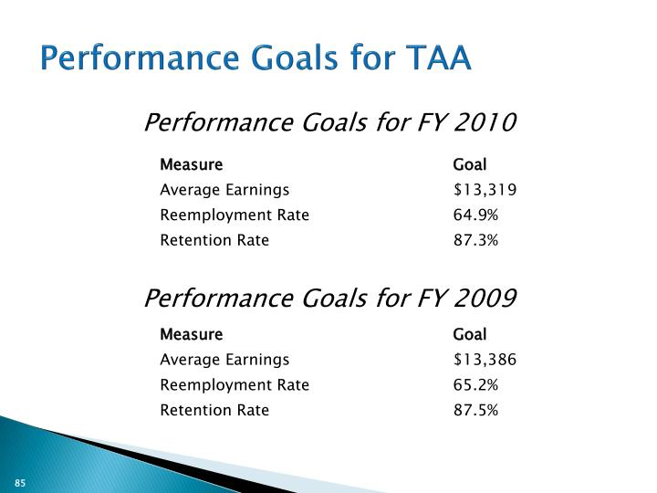 Performance Goals for TAA