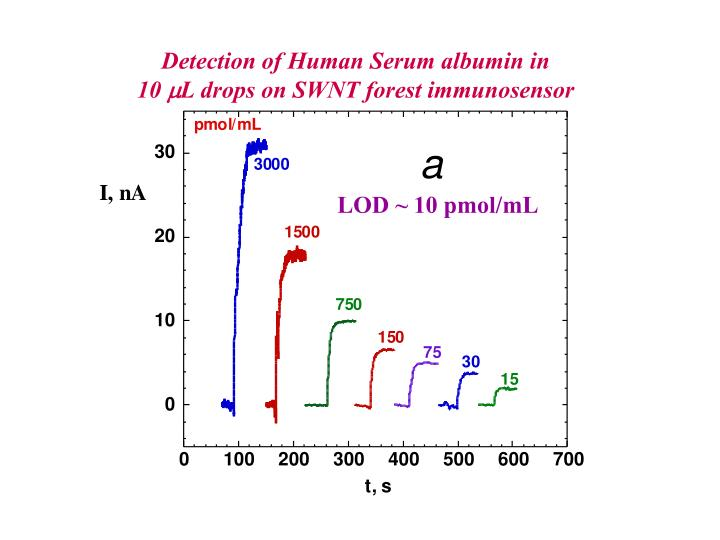 Detection of Human Serum albumin in