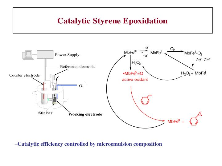 Catalytic efficiency controlled by microemulsion composition