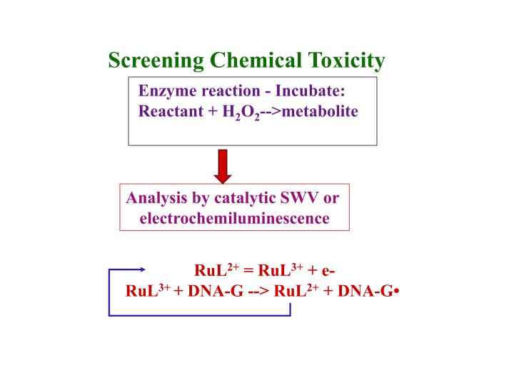 Screening Chemical Toxicity