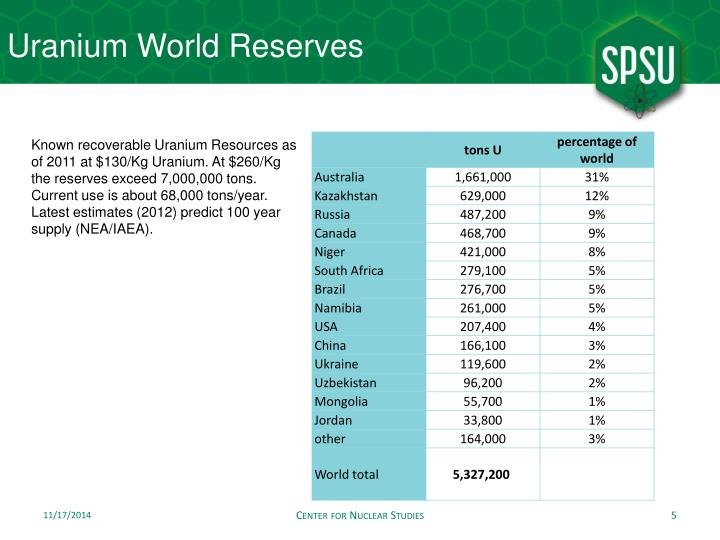 Uranium World Reserves