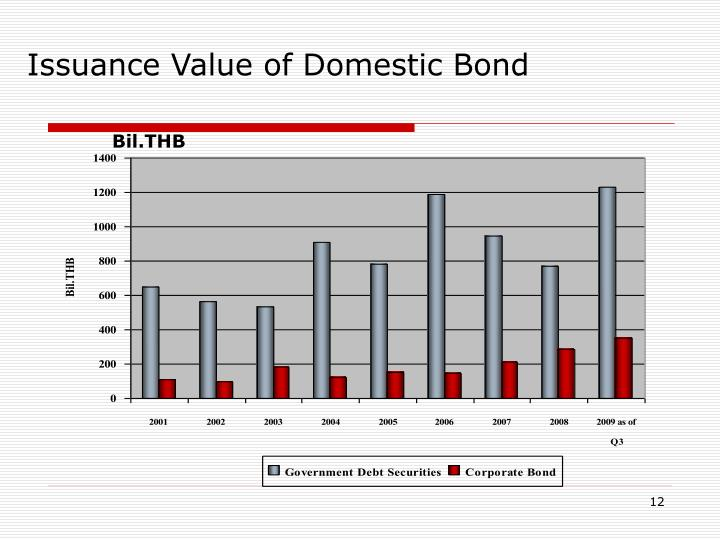 Issuance Value of Domestic Bond