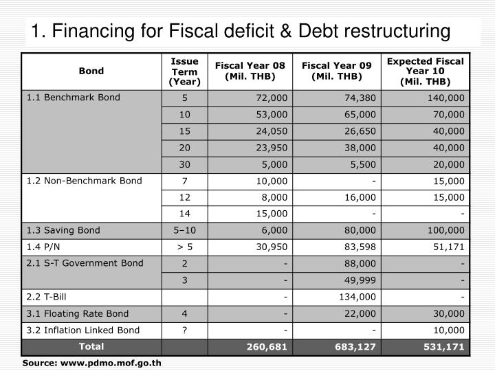 1. Financing for Fiscal deficit & Debt restructuring
