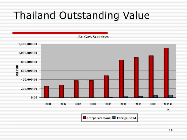 Thailand Outstanding Value