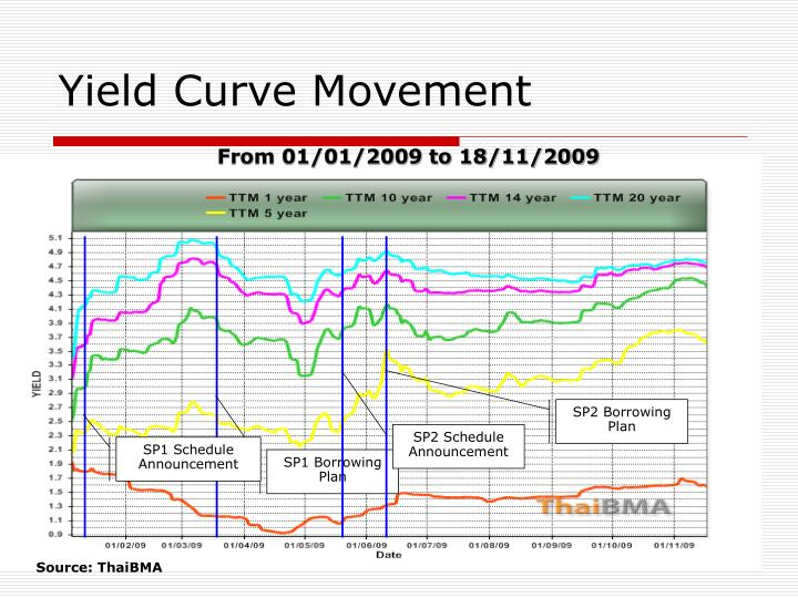 Yield Curve Movement
