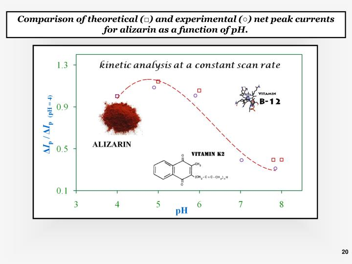 Comparison of theoretical (□) and experimental (○) net peak currents for alizarin as a function of pH.