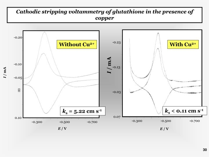 Cathodic stripping voltammetry of glutathione in the presence of copper
