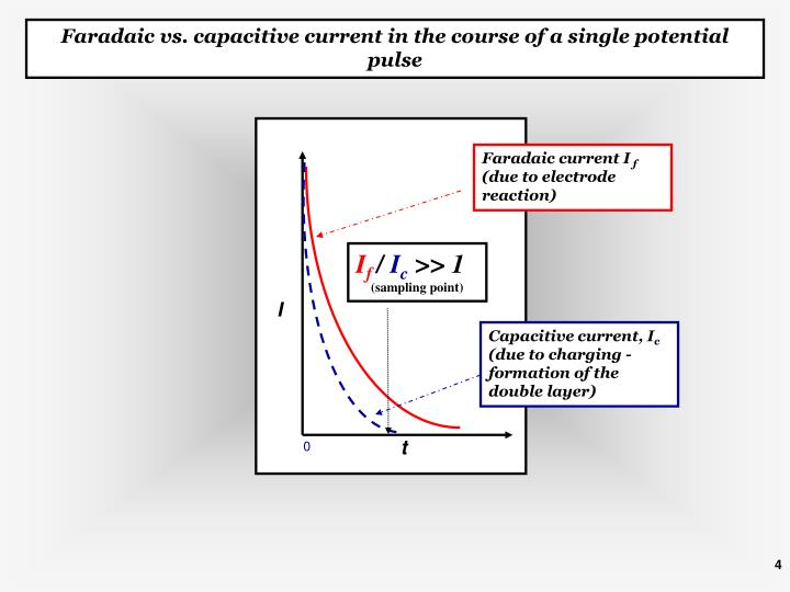 Faradaic vs. capacitive current in the course of a single potential pulse