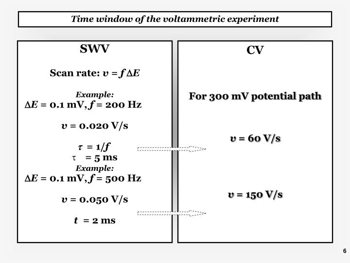 Time window of the voltammetric experiment