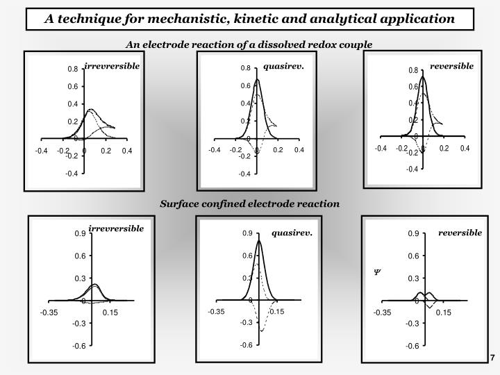 A technique for mechanistic, kinetic and analytical application