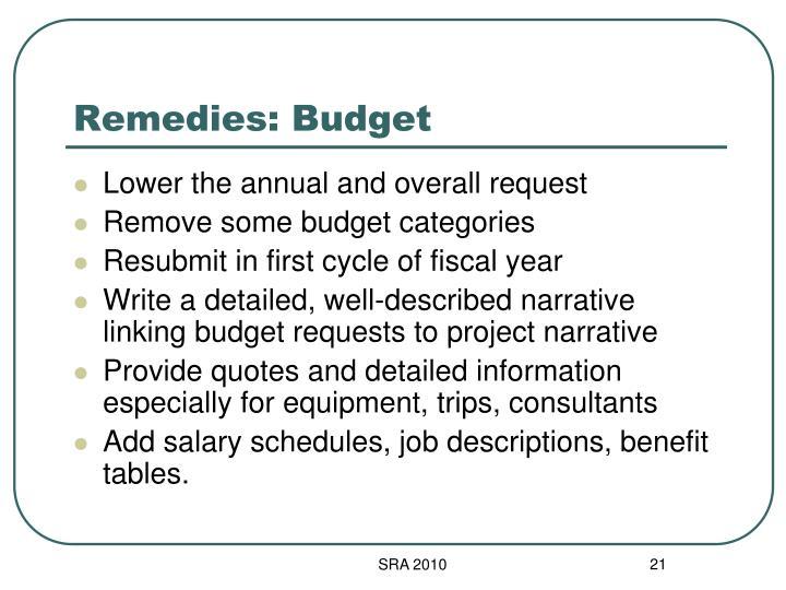 Remedies: Budget