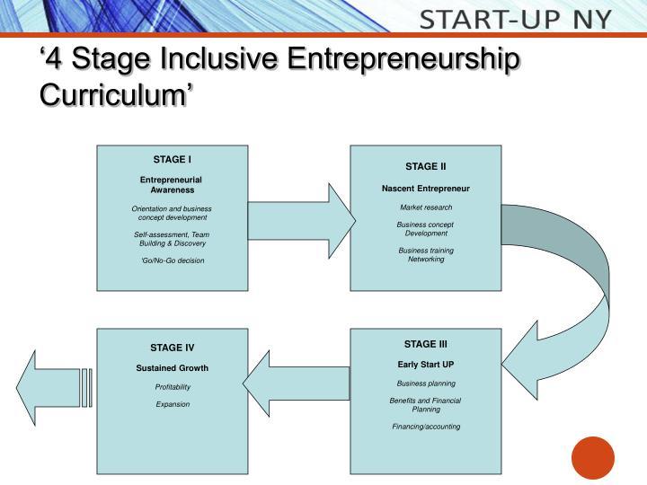 '4 Stage Inclusive Entrepreneurship Curriculum'
