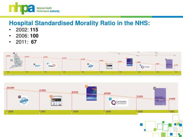 Hospital Standardised Morality Ratio in the