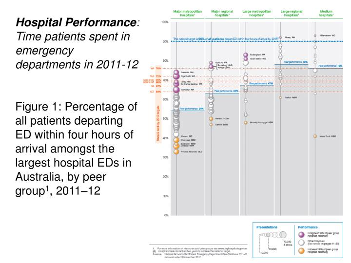 Hospital Performance