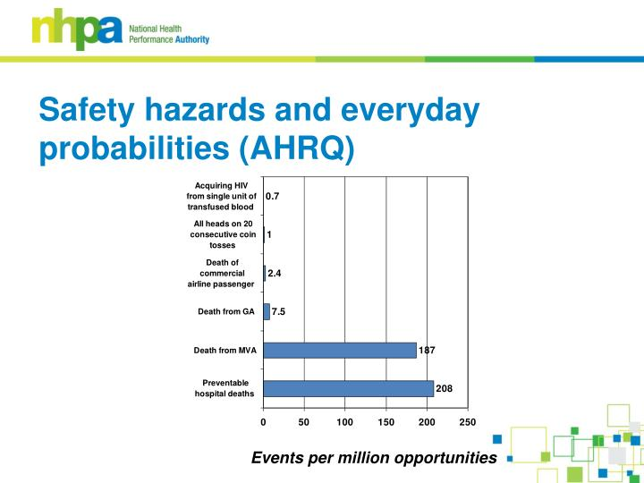 Safety hazards and everyday probabilities (AHRQ)