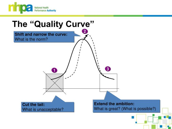 """The """"Quality Curve"""""""