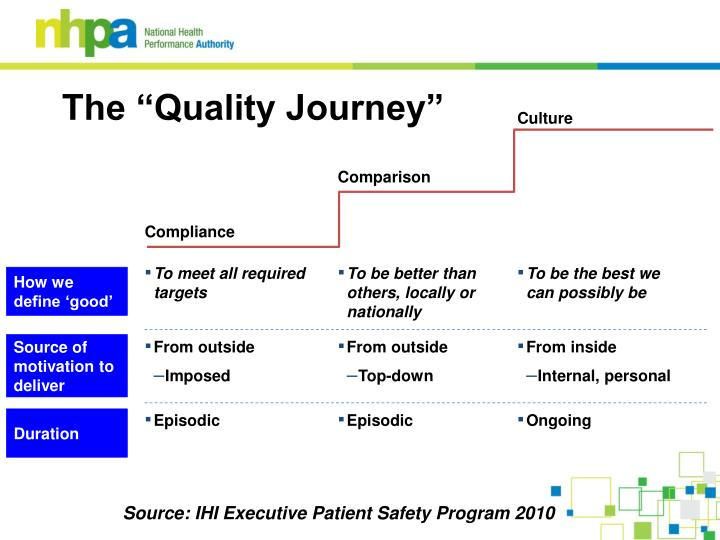 """The """"Quality Journey"""""""
