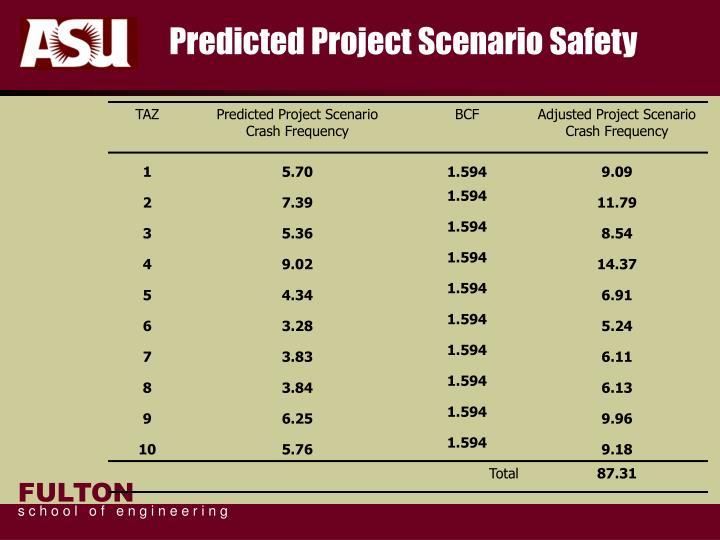 Predicted Project Scenario Safety