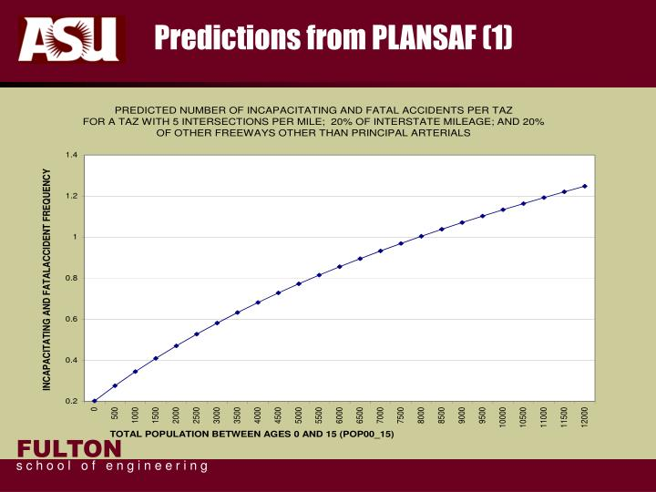 Predictions from PLANSAF (1)