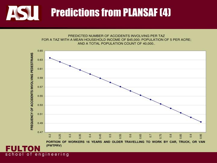 Predictions from PLANSAF (4)