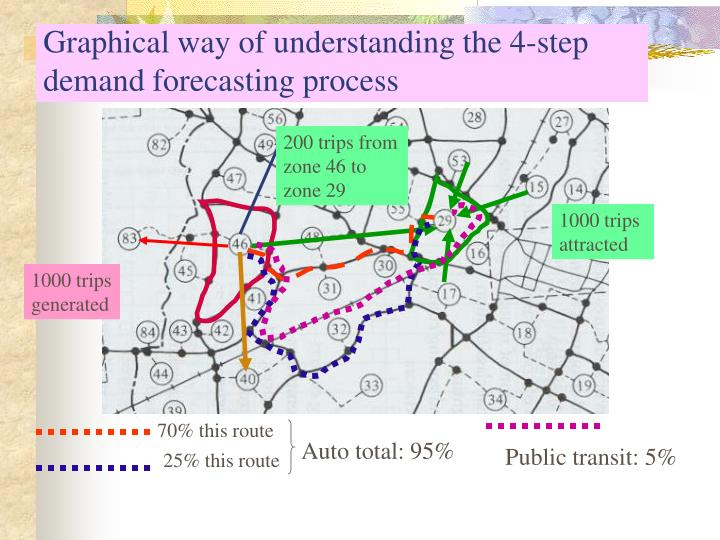 Graphical way of understanding the 4-step demand forecasting process