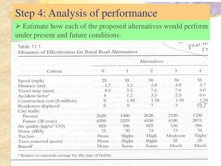 Estimate how each of the proposed alternatives would perform under present and future conditions.