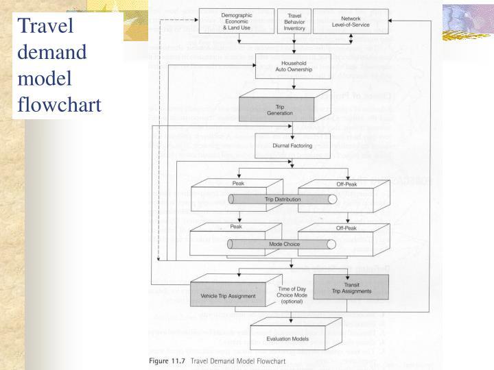Travel demand model flowchart