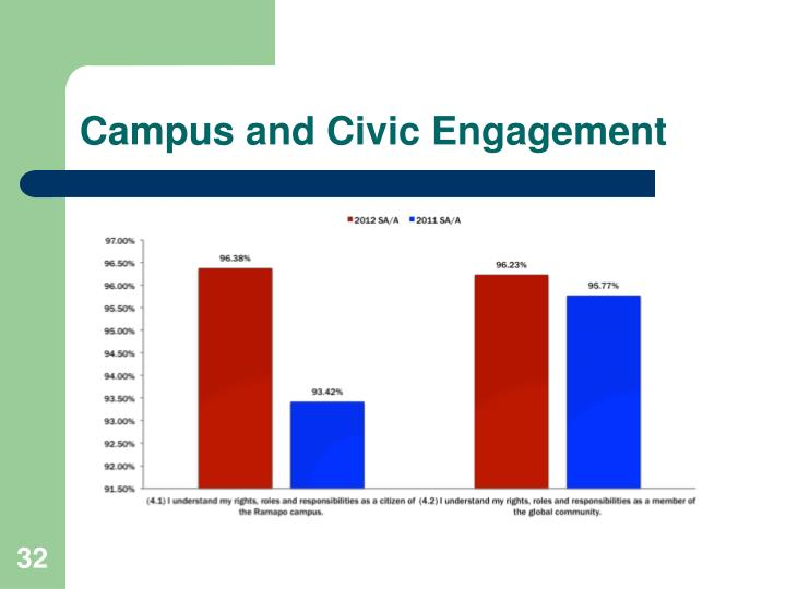 Campus and Civic Engagement