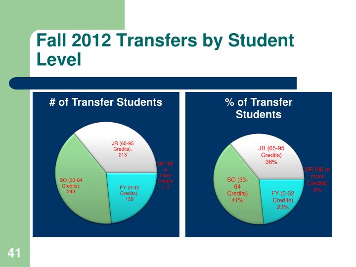 Fall 2012 Transfers by Student Level
