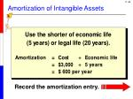 amortization of intangible assets3